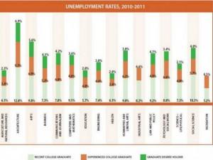 major-unemployment